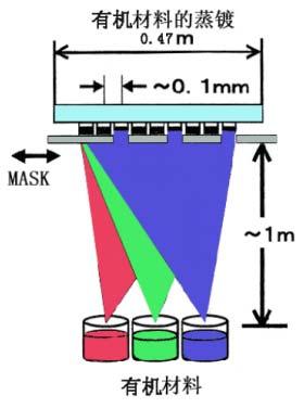 oled器件制作的关键步骤(一)