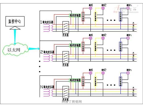 提供对路灯灵活智能的开关和调光,结合先进的电感镇流器调光技术,可
