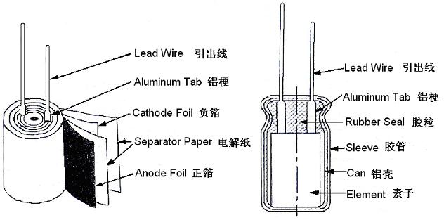 当在两个正对的金属电极上施加电压时,电荷将按电压的大小被储存起来: Q=CV 其中Q:电量(C);V:电压(V);C:电容量 C:电容器的电容量,可以由电极面积S[],介质厚度t[m]以及相对介电常数来表示:C[F]: = ? ?S/t :介质在真空状态下的介电常数(=8.8510.12F/M),铝氧化膜的相对介电常数为7~8,要想获得更大的容量,可以通过增加表面积S或者减少其厚度t来获得。 虽然铝电解电容器非常小,但它具有相对较大的电容量,因为其通过电化学腐蚀后,电极箔的表面积被扩大了,并且它的介质氧