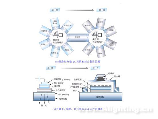 oled元件材料结构与技术发展