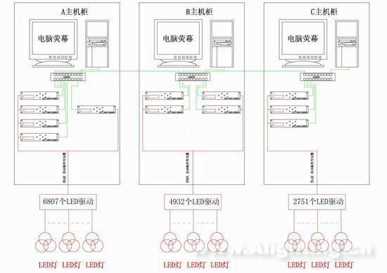 连接到4台dp-e4000dmx控制中心;温室c内有2751个灯具共8253回路,连接