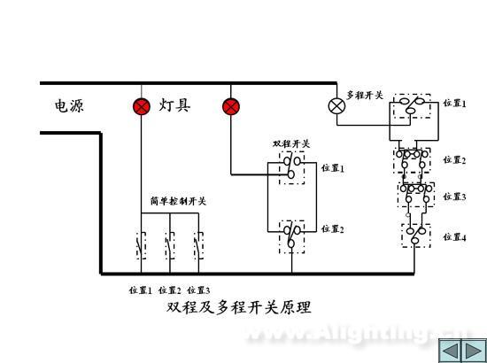 建筑供电照明设备自动化工程
