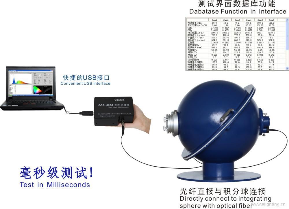 FOS-3000 快速光谱分析仪