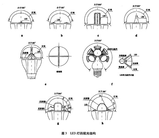 led研究:led灯的结构特点及应用