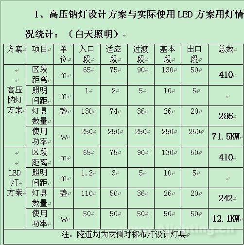 高压钠灯设计方案与实际使用led方案用灯情况统计,包括白天照明与夜