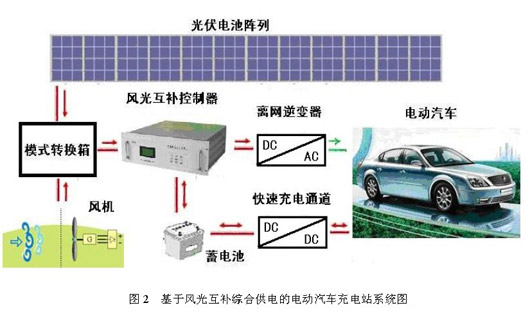 电动汽车充电站解决方案