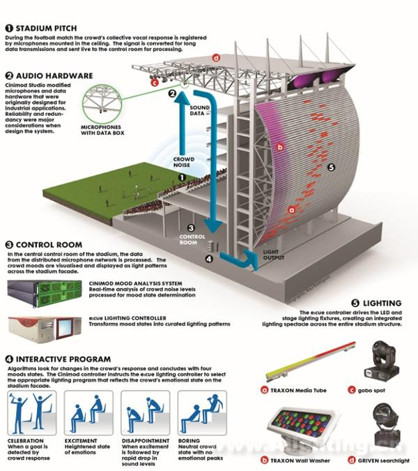 秘鲁国家体育场照明设计图