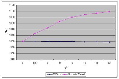 分立元件和集成电路解决方案功率输出变化范围