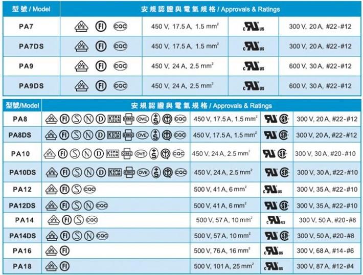 Terminal Block (H Type) 底座:底座加高 1.2 ~2.5mm; 胶壳:尼龙66工程塑料,UL 94V-2、94V-0阻燃等级; 温度:105 (UL),-30 to T110 (VDE); 弹片:不锈钢材质,PA7DS、PA8DS、PA9DS、PA10DS、PA12DS、PA14DS附加弹片; 螺丝:镀锌白铁; 剥线长度:请参照使用说明书; 接线排数:12排.