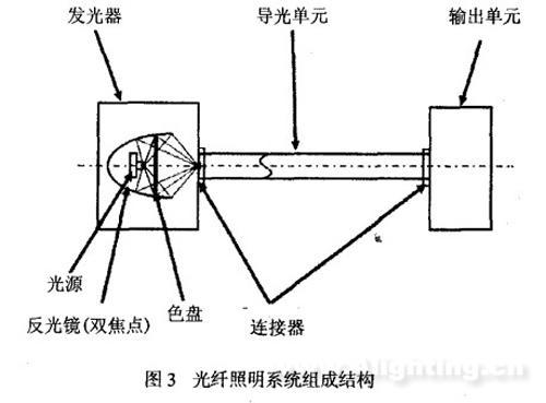 通过对光纤的基本原理及组成的介绍
