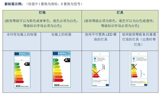 >> 文章内容 >> 欧洲能耗等级划分  欧洲能效标准问:谁有美国空调最图片
