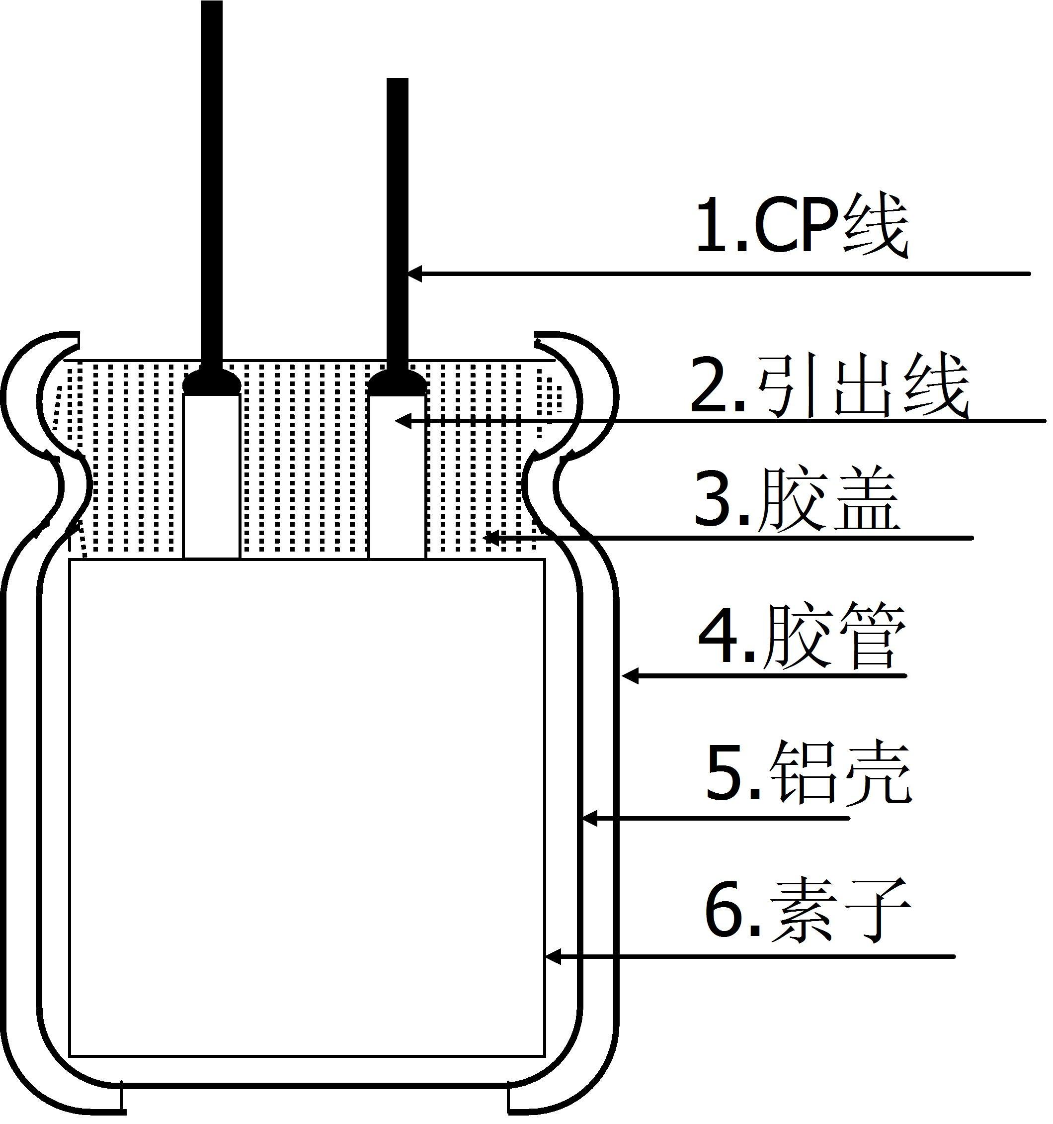 关键核心技术:使用3,4-乙烯基二氧噻吩单体,特殊氧化剂的水溶剂中,以Na2S2O催化剂,经多次反复氧化聚合而成-----聚噻吩(水性分散物),吸附在铝氧化膜表面,经炭化处理后 可得到高电导率、有较好机械强度、且不溶于普通溶剂的PEDOT膜。 固态电容与液态电容的结构及形态对比:
