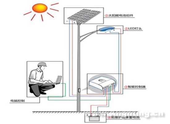 太阳能路灯利用太阳能电池的广生伏特效应原理