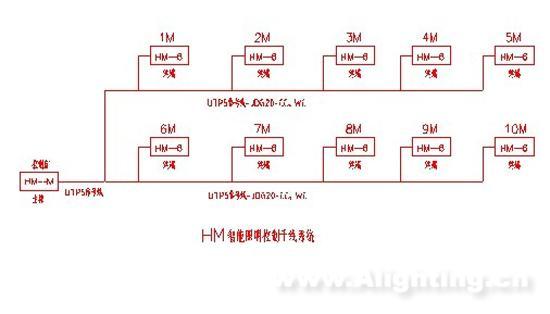 照明工程设计配电总功率为196kw,供电电源采用380/220v三相五线tn-s
