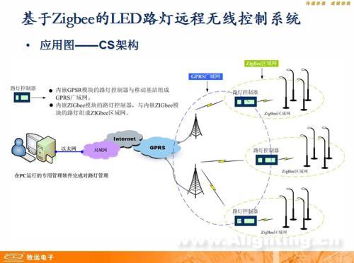 基于zigbee的led路灯远程无线控制系统