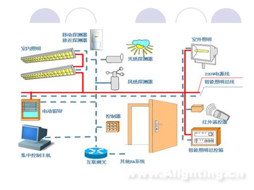 智能建筑 ---智能照明控制系统