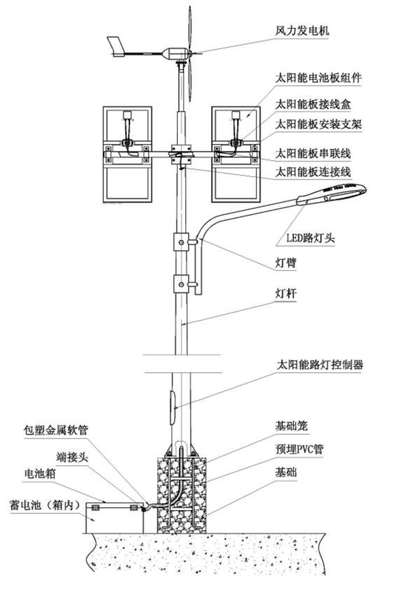 4.2.1、基础开挖及基础笼预埋。基础笼浇注混凝土前,用水平尺测量校平,并确保四地脚螺栓与定位法兰垂直;按要求预埋PVC管,PVC管高出基础顶面100mm以上,另一端从基础侧面穿出,约离定位法兰垂直距离500mm;待基础固化后,就可以安装路灯了。 4.2.2、路灯臂固定:在离灯杆顶部2米5左右的地方用三角架或类似作用的设备将灯杆杆顶端支起一米高左右;把灯臂自灯杆顶端套入相应位置并用螺栓固定,此时要注意出线孔位置对正。 4.