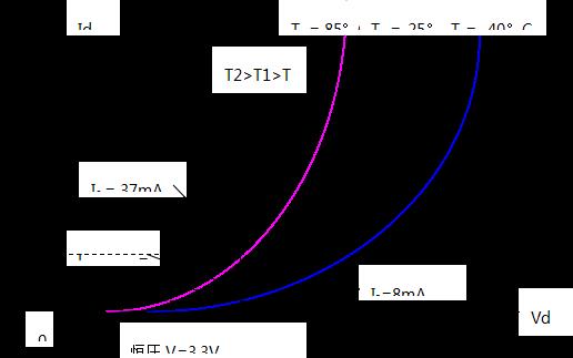 图2是led伏安特性的负温度系数曲线示意图.