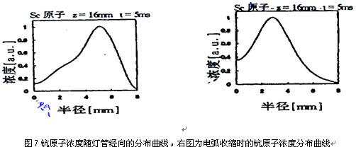 综上所述各种引起光通量下降的原因说明;在燃点初期虽电弧管壁仍非常干净并无电极溅散的踪迹,但仍有不小的光通量减低,因此必须从电弧管结构、机理、设计上进行研究来提高金卤灯光通维持率。表二图8为我们综合考虑了电极设计与使用、金属卤化物灯管内卤钨循环作用、灯管内卤化物剂量与气相浓度的控制、及石英灯管表面污染与腐蚀等因素后所制作的350W Sc-Na灯光通维持率与钪损失的对照图表。