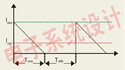 反激式电路副边输出电流波形图.