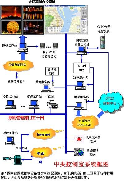 城市道路照明节能控制系统分析(图)