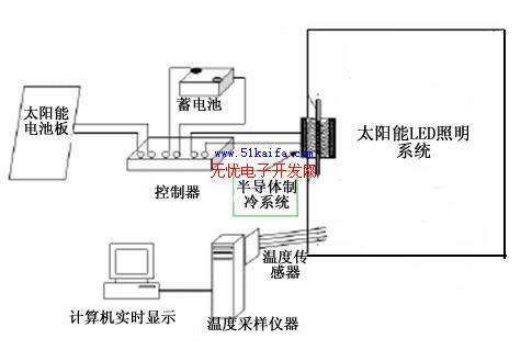 led照明系统的半导体制冷散热设计(图)