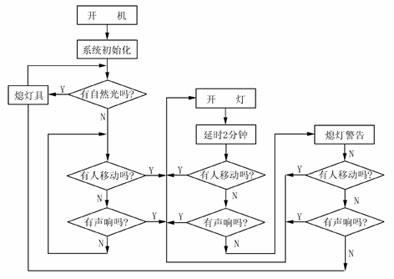 首页 技术线 正文    对于日光灯负载,可采用继电器控制,驱动电路如图
