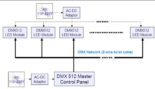 dmx512灯光协议和舞台led应用|节能灯,照明,整流器
