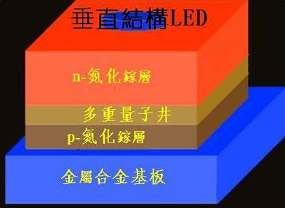 垂直结构的led芯片的两个电极分别在led外延层的两侧
