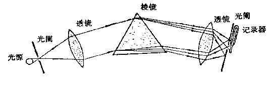 2-3 分光辐射度计原理图