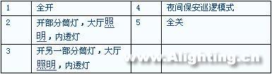 上海长途客运总站智能照明控制(组图)