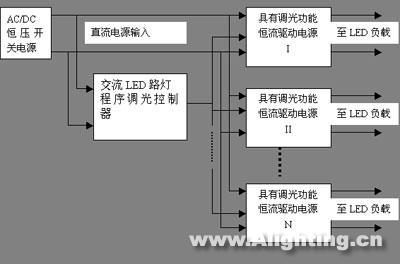 上海龙茂新推出led路灯pwm调光控制器