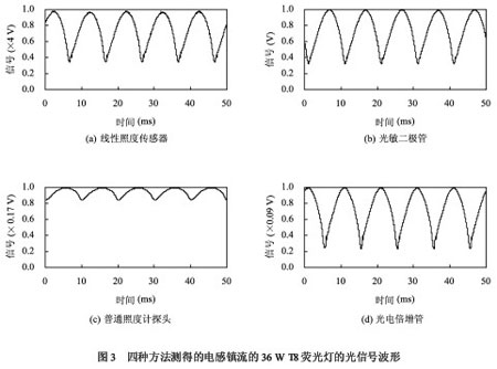 光源光输出波动的准确测量及其影响因素(图)