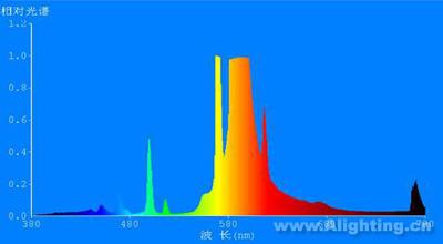 高压钠灯的可见光谱图