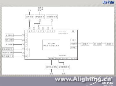 永林:智能照明控制系统的酒店应用(图)