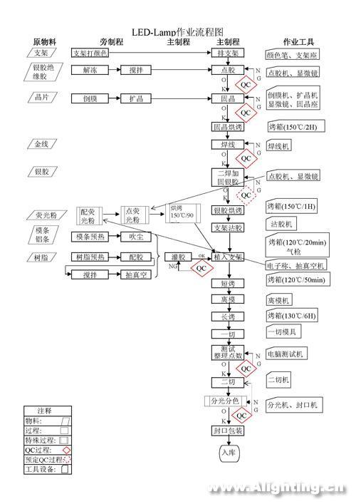 led照明工艺流程_LAMP-LED封装工艺流程图
