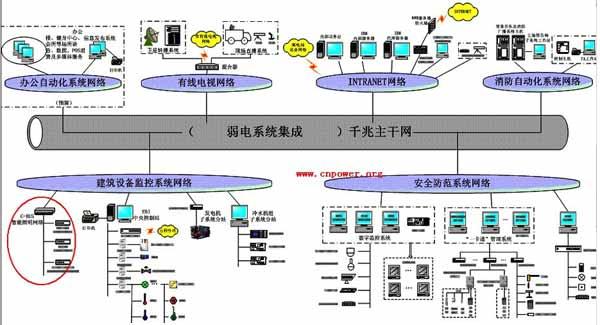 c-bus智能照明控制系统在楼宇应用(图)